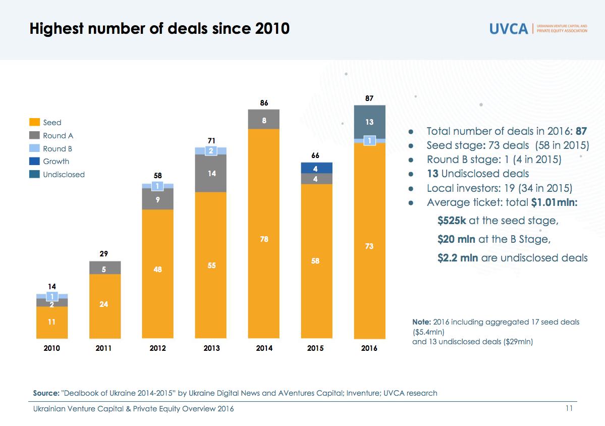 Highest number of deals since 2010