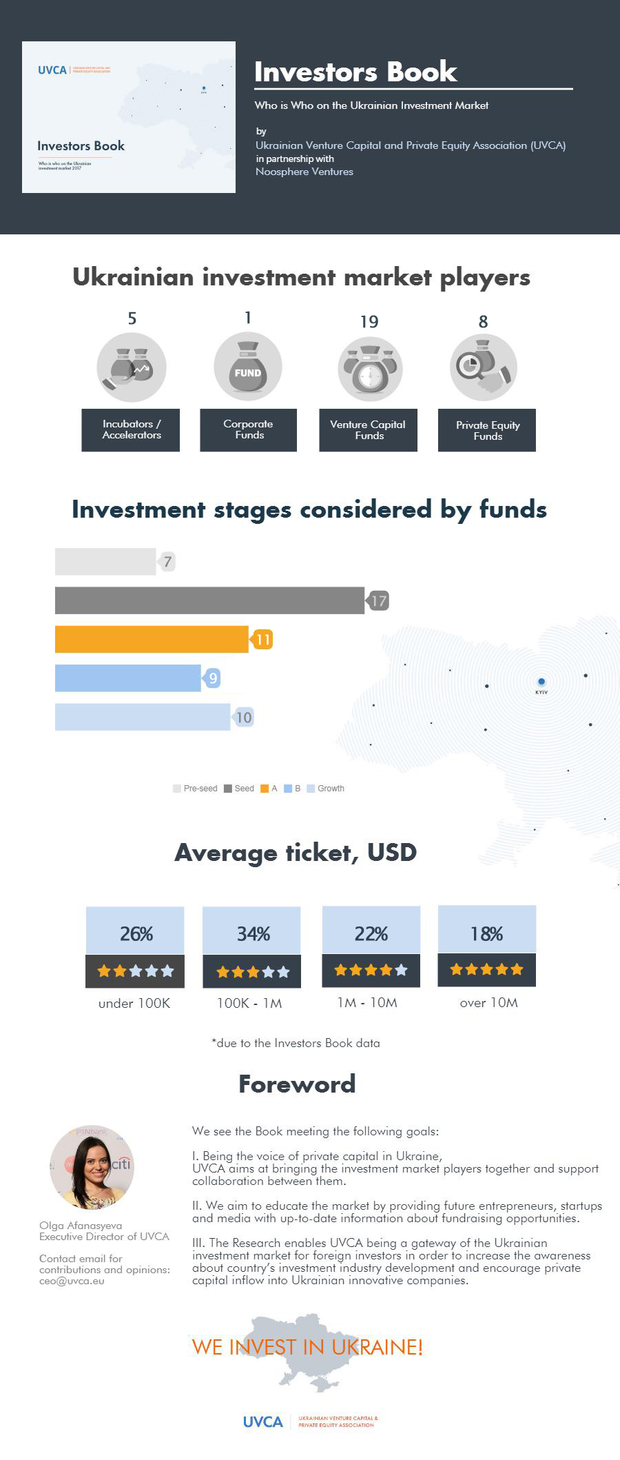 How to Find Investments in Ukraine